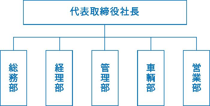 三和環境組織図